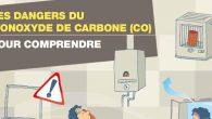 Cette année encore le Ministère de l'Intérieur s'est associé à l'Agence Nationale de Santé Publique pour sensibiliser la population sur les intoxications au monoxyde de carbone et mener à bien cette campagne. Plusieurs recommandations méritent d'être rappelées : >>Brochure prévention intoxications au monoxyde de carbone Pour plus d'informations : Agence régionale de santé :http://www.ars.sante.fr http://www.prevention-maison.fr http://www.InVS.sante.fr http://www.inpes.sante.fr