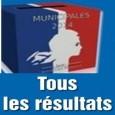 La liste d'union pour la continuité municipale l'emporte, les 15 sièges sont pourvus (liste menée par Jean-Claude ROCHE).  Résultats publiés sur le site du ministère de l'intérieur >>>http://elections.interieur.gouv.fr/MN2014/063/063021.html